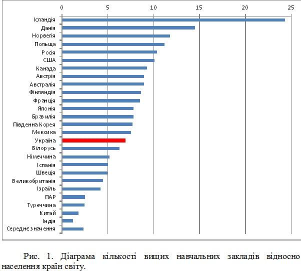 кількість навчальних закладів відносно населення країн світу