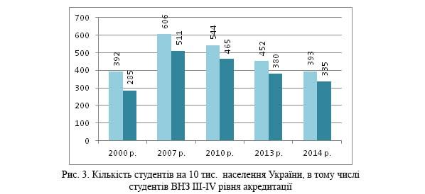 кількість студентів на 10000 наслення України